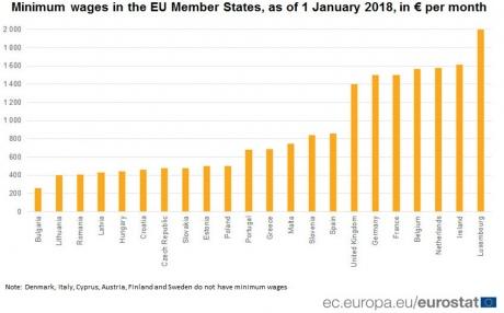 Люксембург та Ірландія платять найвищу мінімальну зарплату серед країн ЄС