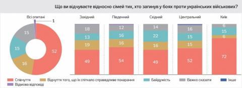 Близькі загиблих воїнів хочуть повертати Донбас мирно і співчувають сім'ям ворогів