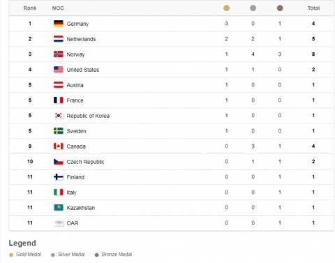 ОІ-2018: Лідер медального заліку змінився після другого дня Ігор