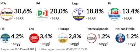 Євроскептики отримують понад половину місць у парламенті Італії