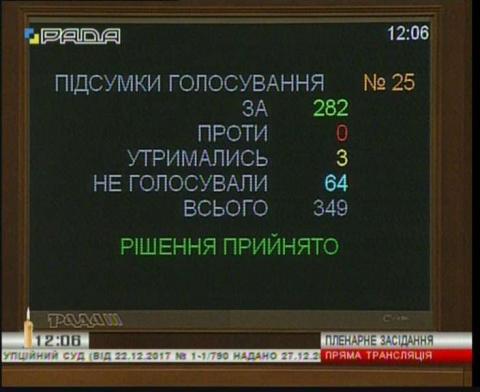 Законопроект про Антикорупційний суд прийнято за основу