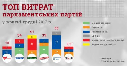 Перед новим роком партії викинули рекордну суму на рекламу - КВУ