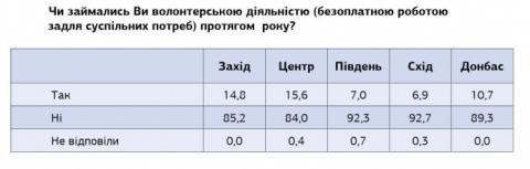 Лише один з десяти українців є суспільно активним – опитування