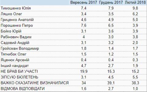 Тимошенко і Ляшко в другому турі. КМІС пояснив своє опитування