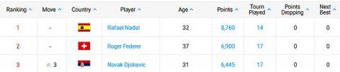 Вперше з 2009 року українські тенісисти не потрапили до ТОП-100 світового рейтингу ATP