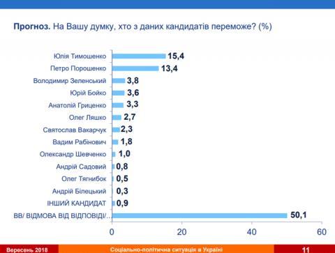 5 кандидатів у президенти ідуть нога в ногу, Тимошенко трохи попереду