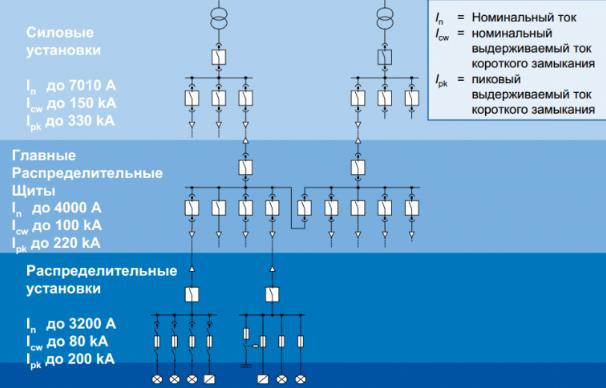 SIVACON S8 – полный контроль над энергией