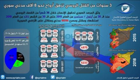 Операція РФ у Сирії: Вбито понад 18 тисяч людей, з них 8 тисяч - цивільні