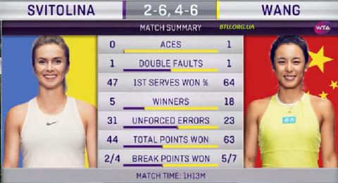 Еліна Світоліна програла у чвертьфіналі тенісного турніру WTA у Гонконгу