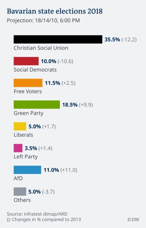 Союзники Меркель втратили абсолютну більшість у парламенті Баварії, – екзит-поли