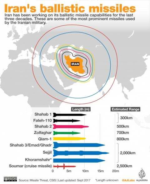 """Іран заявляє, що його ракети """"земля-море"""" тепер можуть бити на 700 км"""