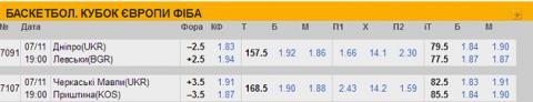 Букмекери назвали фаворитів у матчах баскетбольного Кубка Європи-ФІБА