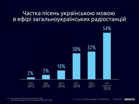 Українські квоти на радіо: і де ж ті станції, які мали закритися?