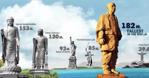 В Індії звели найвищу статую у світі