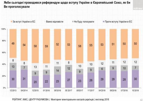 Українці підтримують вступ до ЄС і НАТО
