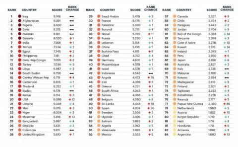 Україна покращила позиції в рейтингу постраждалих від тероризму