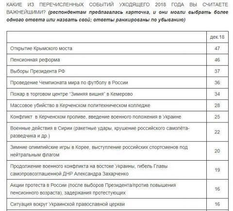 Росіяни вважають відкриття Керченського мосту подією року