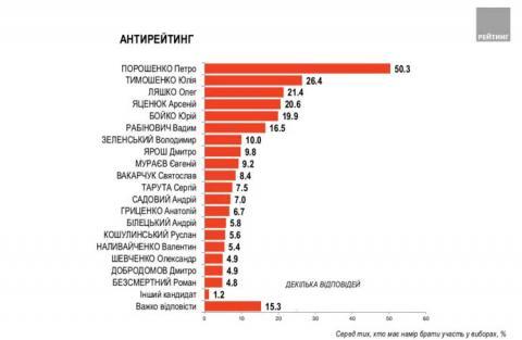 За три місяці до виборів Порошенко очолює антирейтинг кандидатів