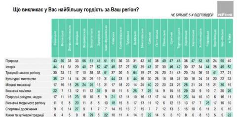 Майже 70% опитаних українців пишаються своїм громадянством