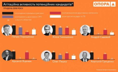 Порошенко, Тимошенко і Ляшко лідирують за обсягом дочасної агітації – ОПОРА