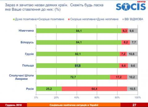 Українці не люблять Росію й очікують її втручання у вибори