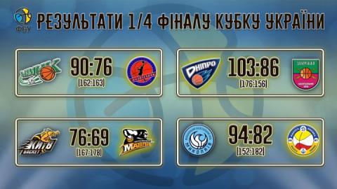 Визначилися учасники «Фіналі чотирьох» Кубку України-18/19 з баскетболу