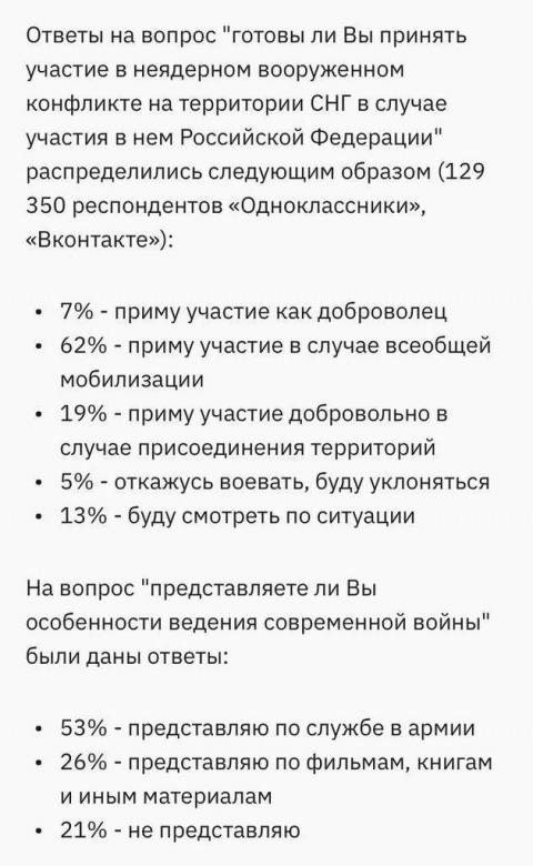 Показова статистика: росіяни заявили про готовність піти на війну на території СНД, – опитування
