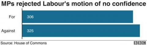 Парламент Британії не зміг оголосити вотум недовіри Терезі Мей