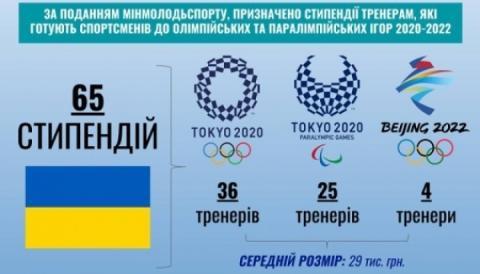 Тренери українських олімпійців отримуватимуть урядові стипендії
