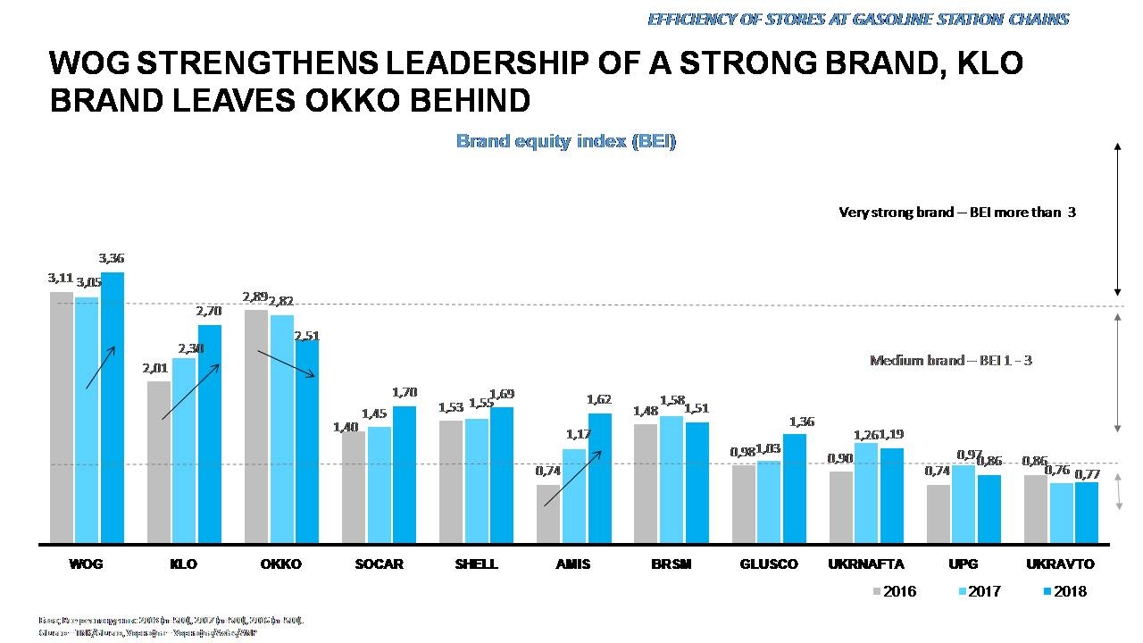 Nielsen study: WOG holds leadership third year in a row