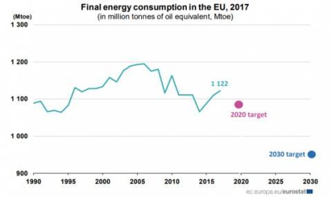 Енергоспоживання ЄС зростає третій рік поспіль, попри кліматичні зобов'язання