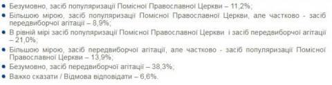 """Майже 40% киян вважають """"томос-тур"""" Порошенка агітацією - КМІС"""
