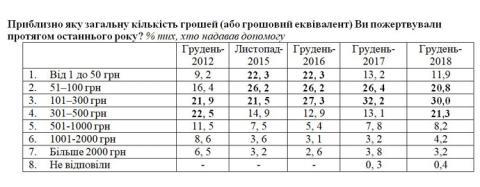 Українці стали віддавати більше грошей на благодійність