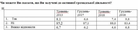 Більшість українців є суспільно пасивними – опитування