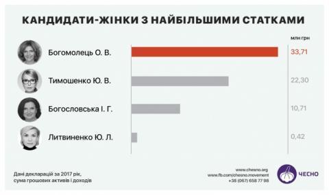 Багатства кандидатів оцінили у 2,2 мільярди, третина з них – в Порошенка