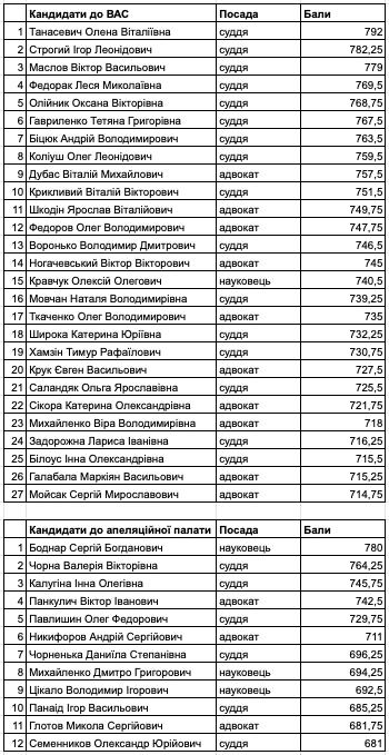 ВККС назвала 39 переможців на посади до антикорсуду