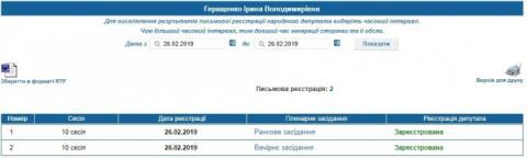 Геращенко має телепорт, бо одночасно була в Одесі та голосувала в Раді – ЧЕСНО