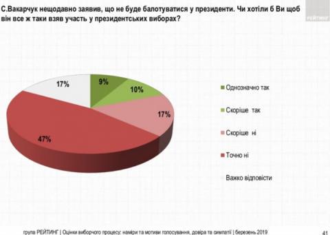 20% українців хотіли б, щоб Вакарчук пішов у президенти