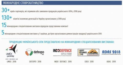 Журналісти розписали, кому продає зброю Україна