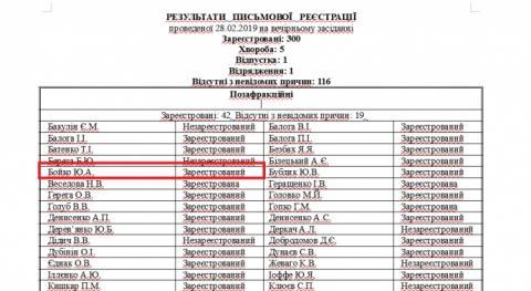 Гіперлуп Бойка: нардеп висів на турніку у Вінниці і працював у Раді – ЧЕСНО