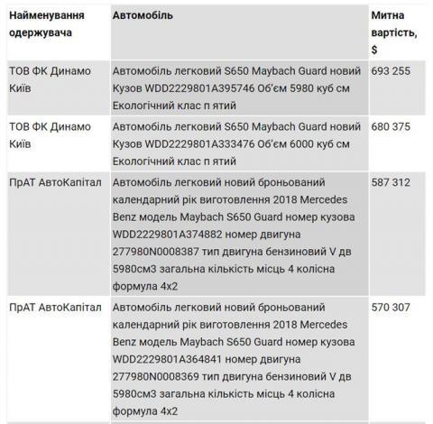 """""""Динамо"""" Суркіса закупило Мерседеси по 700 тисяч доларів – ЗМІ"""