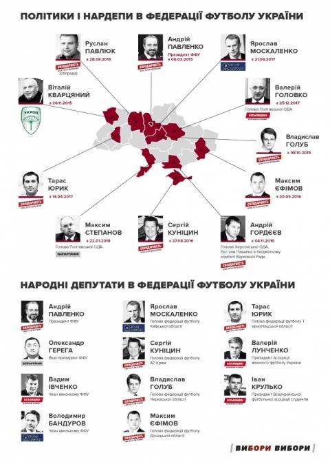 У Кононенка боулінг, у Насірова дзюдо: хто з політиків очолює спортивні федерації