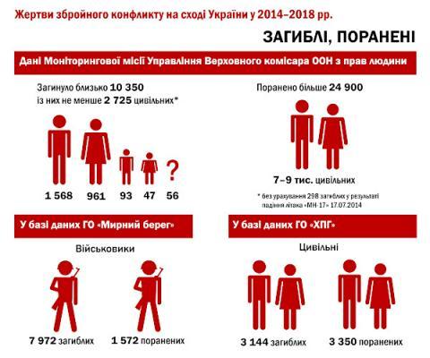Правозахисники підготували подання в Гаагу щодо воєнних злочинів на Донбасі