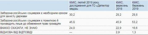 За рік в Україні суттєво побільшало тих, хто проти заборони російських каналів