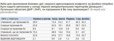 Більше половини українців згодні на автономію ОРДЛО – опитування