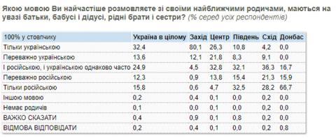 Кількість охочих вивчати російську в школі на рівні з українською значно зменшилась
