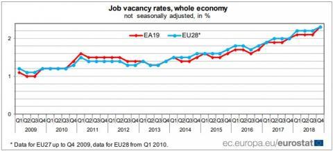 Євростат порівняв кількість вакансій у країнах ЄС