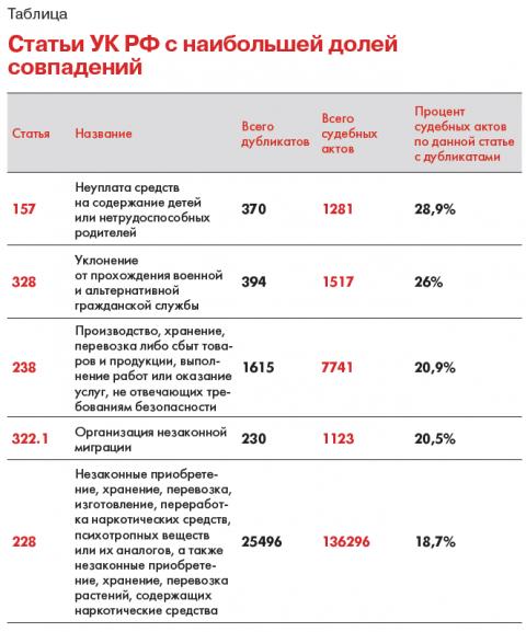 РосЗМІ: 50 тисяч судових рішень в РФ збігаються майже дослівно