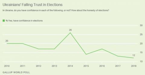 Українці втрачають довіру до чесності виборів – Gallup