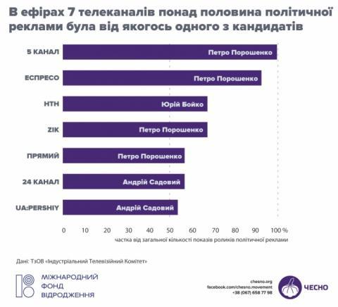 """Найбільше телереклами замовляє Бойко, а найдорожча у Тимошенко – """"ЧЕСНО"""""""